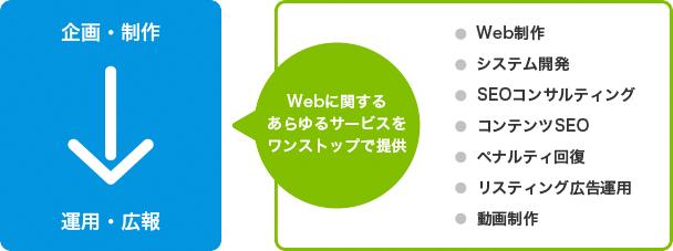 ネオロジーグループでは、企画・制作から運用・広報まで、Webに関するあらゆるサービスをワンストップで提供します
