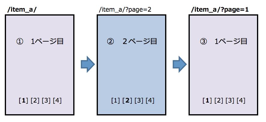最初のページから2ページ目に遷移し1ページ目に戻ってきた際にURLの処理が誤っている例