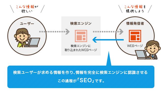 SEOの概念図