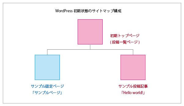 WordPress初期状態のサイトマップ構成