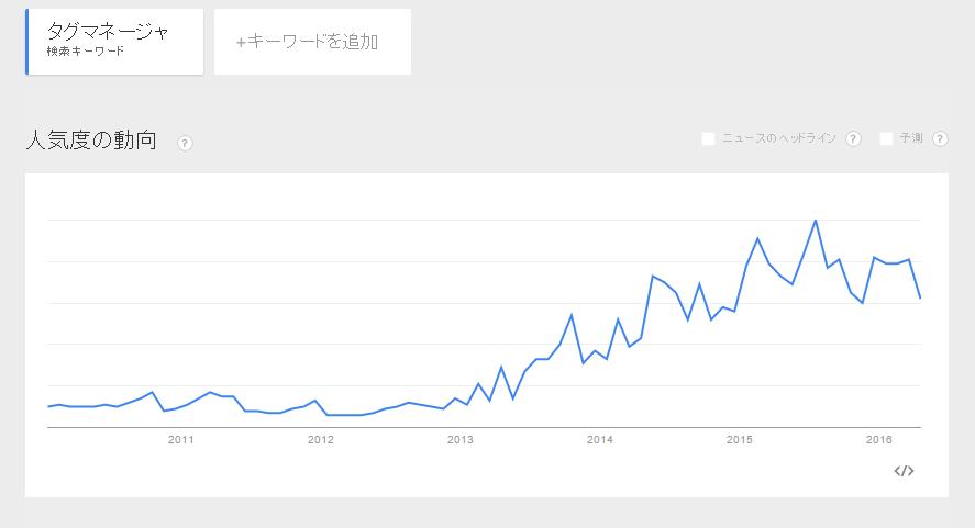 「タグマネージャ」というキーワード検索数の推移グラフ。2014年後半から飛躍的に数値が伸びている。